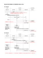 新技術活用計画書及び調査表提出フロー[pdf:136KB]