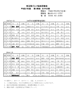 組合せ - 埼玉県ゴルフ協会