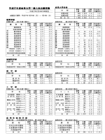 平成27年度岐阜大学一般入試志願者数