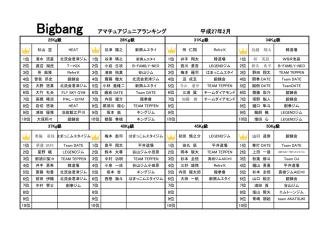 Bigbang アマチュアジュニアランキング 平成27年2月