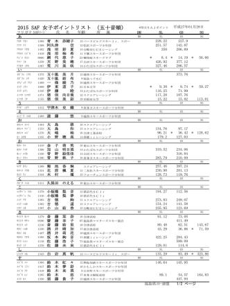 2014 SAF 女子ポイントリスト (五十音順)
