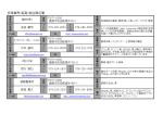 皮革業界(姫高)組合員名簿