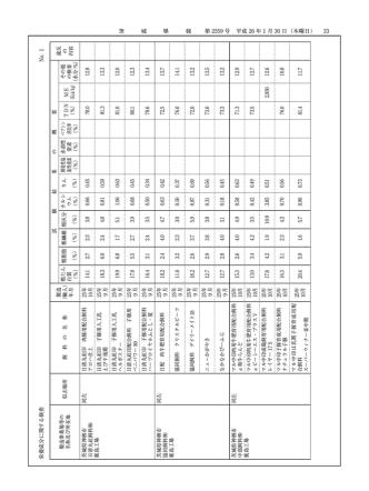 33 第 2559 号 平成 26 年1月 30 日(木曜日) 栄養成分