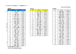 2015九州モトクロス選手権シリーズ年間指定ゼッケン 平成27年2月25日