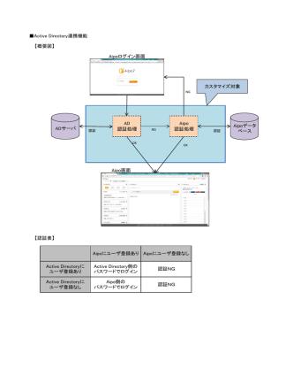 AD 認証処理 ADサーバ Aipoデータ ベース Aipo 認証処理 カスタマイズ