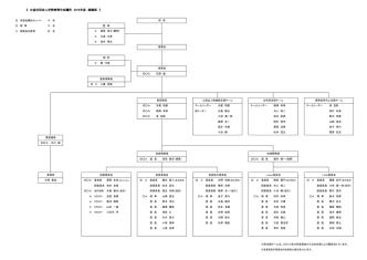 2015組織図 20141226
