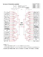優勝 第38回水戸市軟式野球大会結果表 IBクラブ
