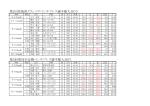 第1回茨城県クラシツクベンチプレス選手権大会(N) 第5回那珂市近隣