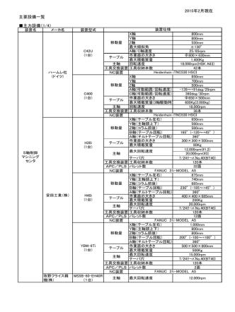2015年2月現在 主要設備一覧 主力設備(1/4)