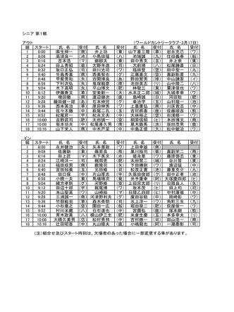 3月17日 熊日トーナメントシニア第1戦スタート表