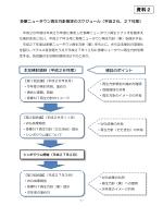 資料2 多摩ニュータウン再生方針策定のスケジュール (PDF形式 234.2KB)