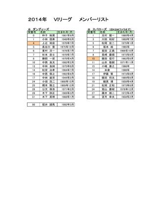 2014年 VIリーグ メンバーリスト
