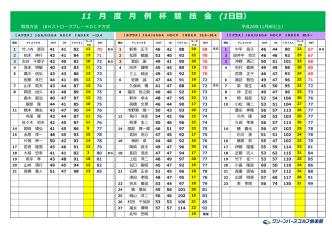 1日目)成績表【PDF】