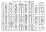 平成26年度 関東中学校ゴルフ 研修競技会 組み合わせ表;pdf