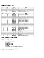 高知県フットサル選抜チーム 2014 No. 役職 名前 所属 1 監督 下元 一徳