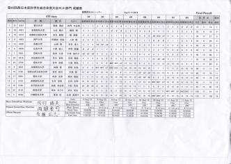 470級 - 神戸大学医学部ヨット部