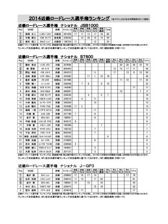 2014近畿ロードレース選手権ランキング表