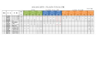 2014-2015 女子サーブル(カデU-17)ランキング表