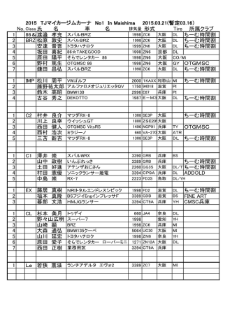 2015 TJマイカージムカーナ No1 In Maishima 2015.03.21(暫定03.10