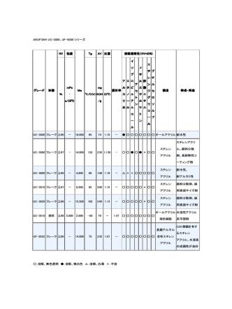 ARUFON® UC-3000、UF-5000 シリーズ グレード 形態 NV 粘度 Mw