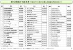第一次実施分 指定難病(PDF:561KB)
