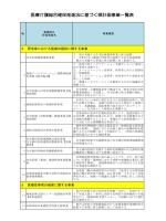 医療介護総合確保推進法に基づく県計画事業一覧表