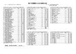 大会結果 [146KB pdfファイル]