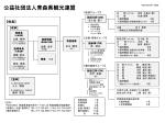 ④ 組織図【PDF:122KB】