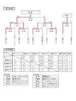 男子の部 女子の部 青葉台HC 新治クラブ 麻生フェニックスJr.
