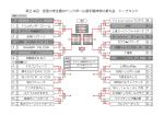 第24回 全国小学生春のドッジボール選手権神奈川県大会 トーナメント