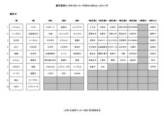 1部から4部まで - 広島県サッカー協会