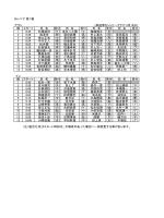 Mシニア 第1戦 アウト (高遊原カントリークラブ・3月19日) 組 スタート 氏