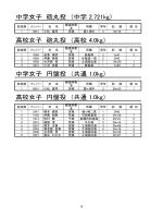 中学女子 砲丸投 (中学 2.721kg) 高校女子 砲丸投 (高校 4.0kg) 中学