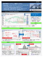 線形検討システム OP-PLAN / 線形システム APS-RL Win