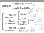 画像診断で使われる画像処理技術2