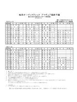 岐阜オープンクラシック アマチュア最終予選