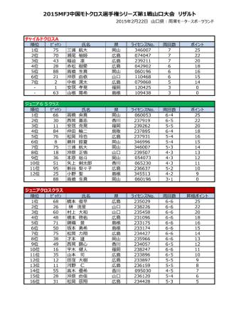2015MFJ中国モトクロス選手権シリーズ第1戦山口大会 リザルト