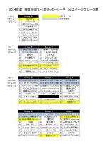 2014年度 神奈川県(U-13)サッカーリーグ 1stステージグループ表