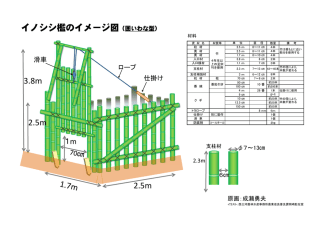 2.5m 3.8m 2.5m イノシシ檻のイメージ図(囲いわな型)