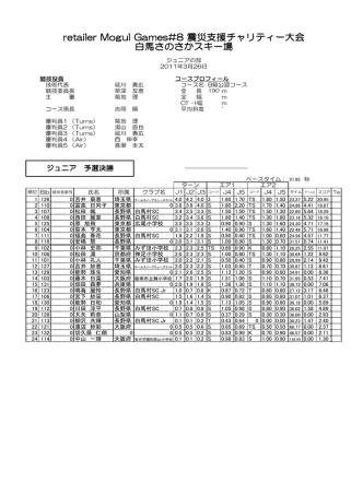 1 126 0 吉井 萌恵 1.60 1.70 TS 1.80 1.50 2 110 0 冨高 日向子 東京都