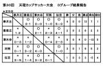 第30回 天理カップサッカー大会 Dグループ結果報告