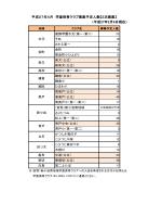 平成27年4月 学童保育クラブ募集予定人数【2次募集】
