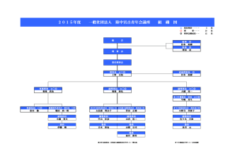 2015年度 一般社団法人 陸中宮古青年会議所 組 織 図