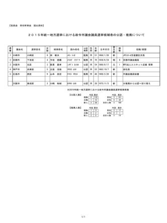 2015年統一地方選挙における政令市議会議員選挙候補者の公認・推薦
