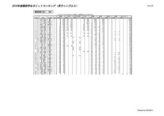 2014年度関西学生ポイントランキング(男子シングルス)
