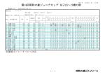 ジュニアカップ女子15歳~17歳の部成績表