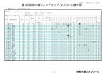 ジュニアカップ女子12歳~14歳の部成績表