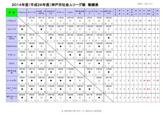 3部リーグ - 神戸のサッカー