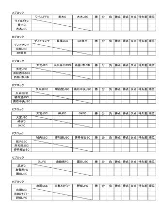 Aブロック ワイルドFC 春木C 大木JSC 勝 分 負 勝点 得点 失点 得失差