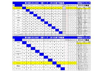 2014/3/30時点 第20回BLUELEAGUE 1部リーグ 3月30日終了時結果